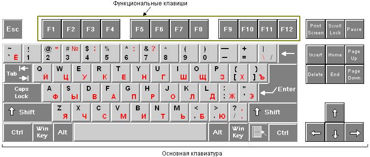 клавиатура русская на компьютере фото